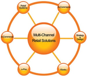 Andy Tudor talks multichannel strategies